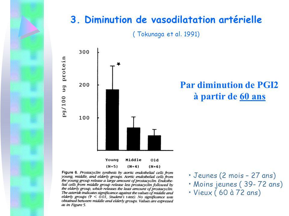 3. Diminution de vasodilatation artérielle ( Tokunaga et al. 1991) Par diminution de PGI2 à partir de 60 ans Jeunes (2 mois – 27 ans) Moins jeunes ( 3