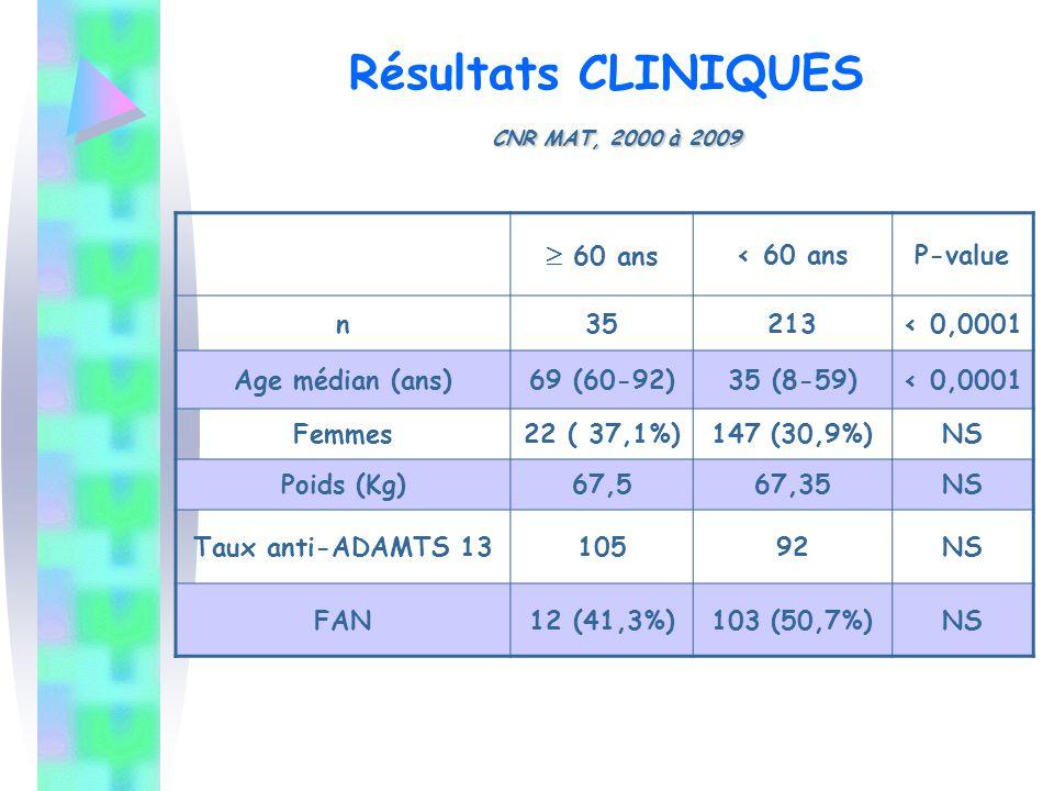 CNR MAT, 2000 à 2009 Résultats CLINIQUES CNR MAT, 2000 à 2009  60 ans < 60 ansP-value n35213< 0,0001 Age médian (ans)69 (60-92)35 (8-59)< 0,0001 Femm