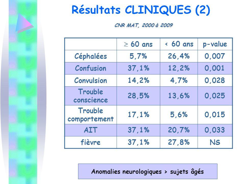 CNR MAT, 2000 à 2009 Résultats CLINIQUES (2) CNR MAT, 2000 à 2009  60 ans< 60 ansp-value Céphalées5,7%26,4%0,007 Confusion37,1%12,2%0,001 Convulsion1