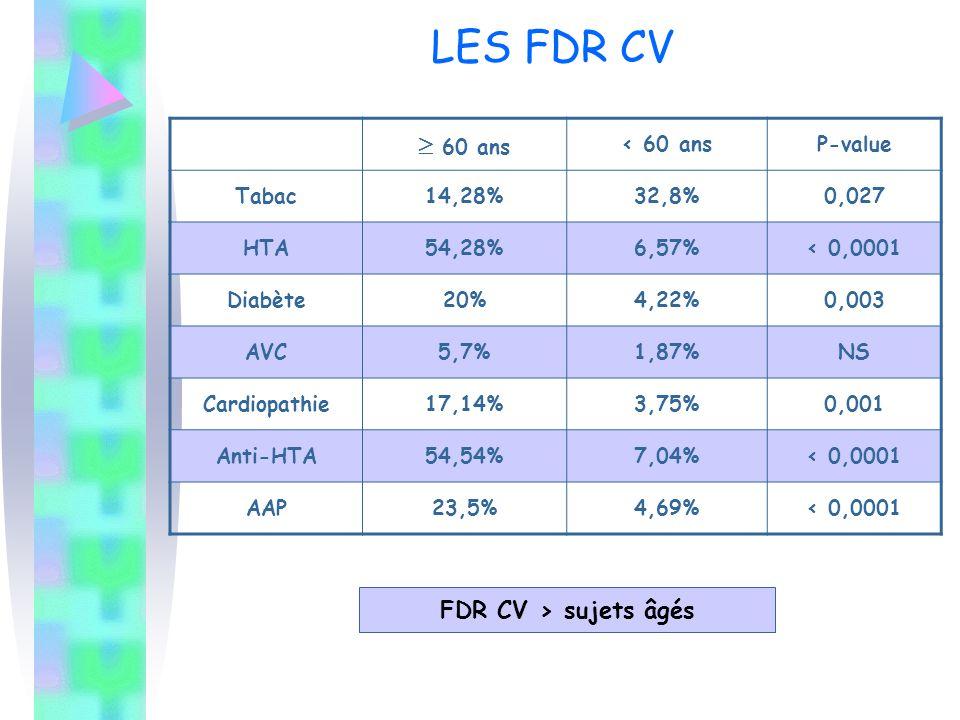 LES FDR CV  60 ans < 60 ansP-value Tabac14,28%32,8%0,027 HTA54,28%6,57%< 0,0001 Diabète20%4,22%0,003 AVC5,7%1,87%NS Cardiopathie17,14%3,75%0,001 Anti