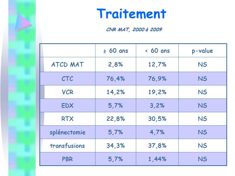 CNR MAT, 2000 à 2009 Traitement CNR MAT, 2000 à 2009 ≥ 60 ans< 60 ansp-value ATCD MAT2,8%12,7%NS CTC76,4%76,9%NS VCR14,2%19,2%NS EDX5,7%3,2%NS RTX22,8