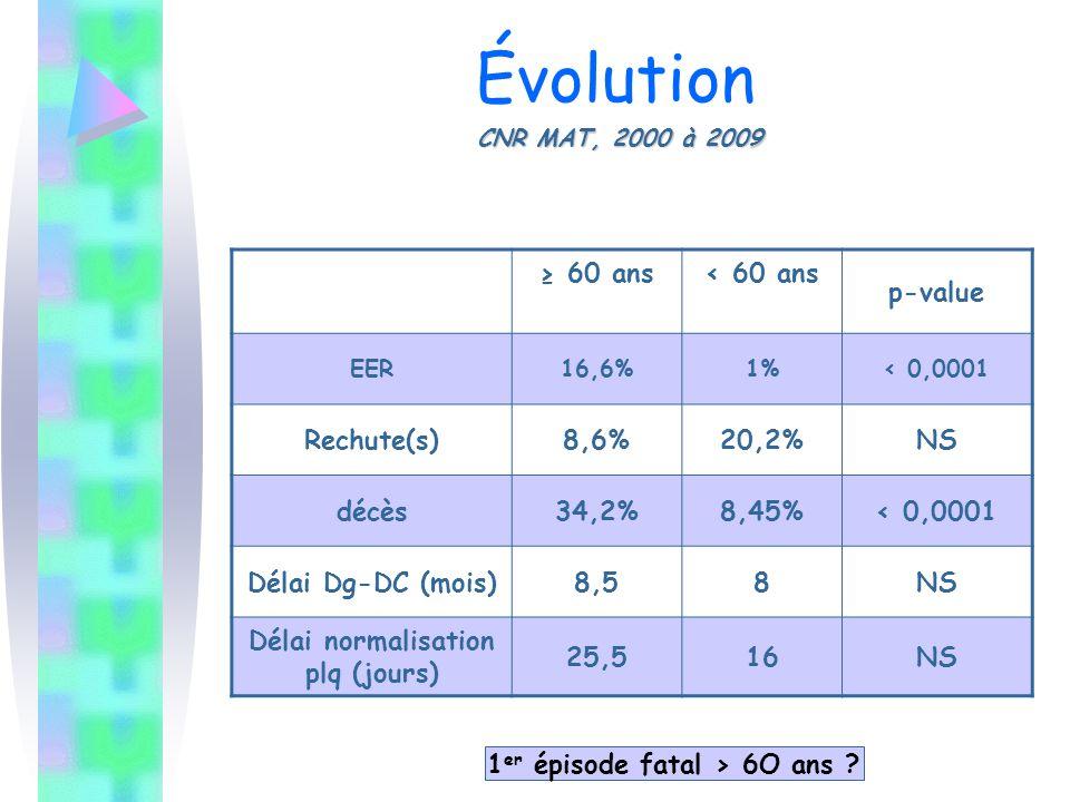 CNR MAT, 2000 à 2009 Évolution CNR MAT, 2000 à 2009 ≥ 60 ans< 60 ans p-value EER16,6%1%< 0,0001 Rechute(s)8,6%20,2%NS décès34,2%8,45%< 0,0001 Délai Dg