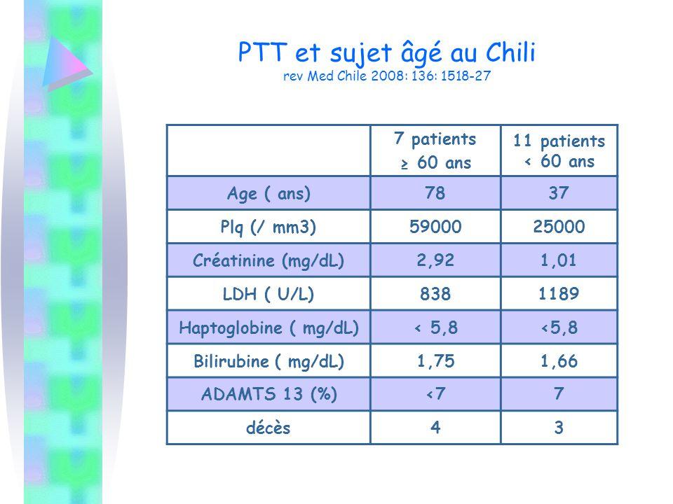 PTT et sujet âgé au Chili rev Med Chile 2008: 136: 1518-27 7 patients ≥ 60 ans 11 patients < 60 ans Age ( ans)7837 Plq (/ mm3)5900025000 Créatinine (m