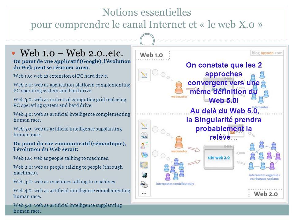 Notions essentielles pour comprendre le canal Internet et « le web X.0 » Web 1.0 – Web 2.0..etc. Du point de vue applicatif (Google), l'évolution du W