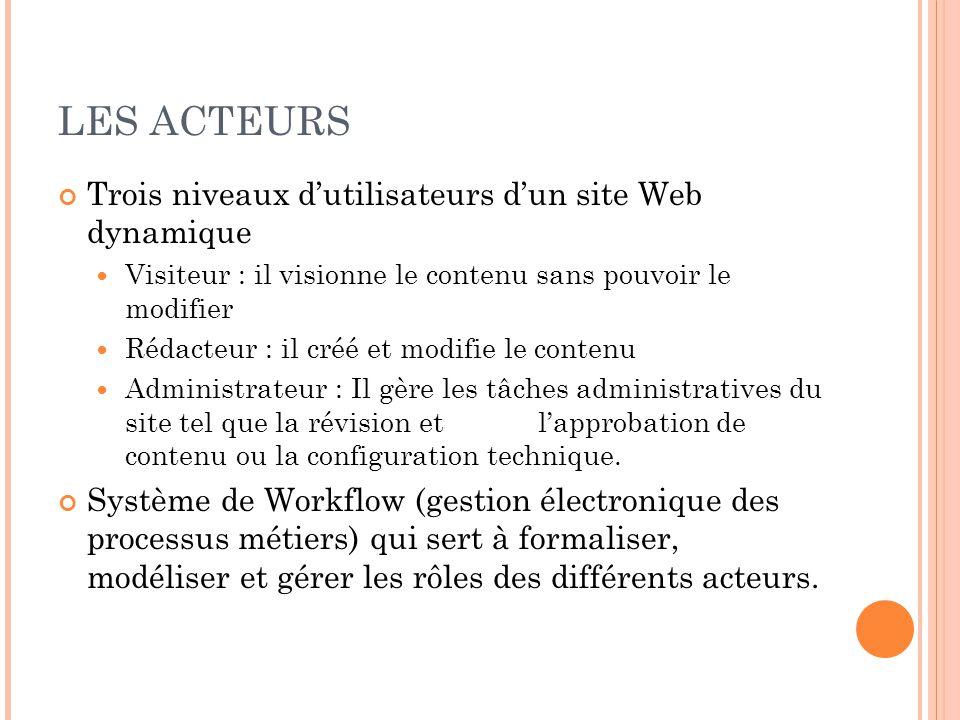 LES ACTEURS Trois niveaux d'utilisateurs d'un site Web dynamique Visiteur : il visionne le contenu sans pouvoir le modifier Rédacteur : il créé et mod