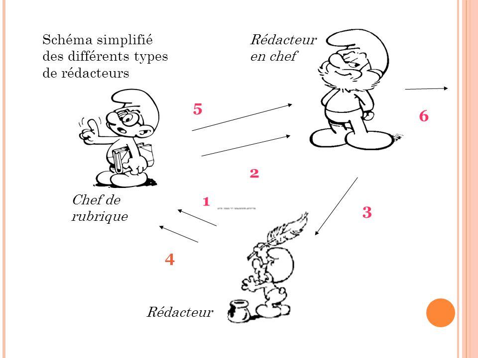 4 1 5 2 6 3 Schéma simplifié des différents types de rédacteurs Rédacteur Chef de rubrique Rédacteur en chef