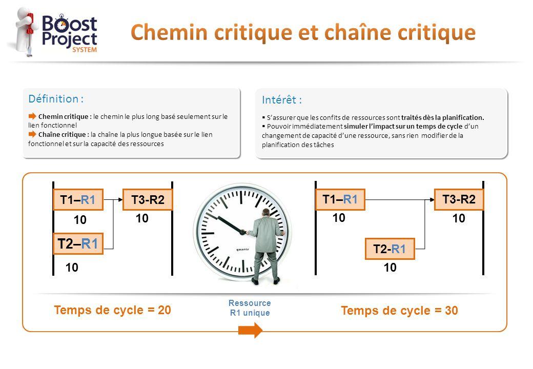 Définition : Chemin critique : le chemin le plus long basé seulement sur le lien fonctionnel Chaîne critique : la chaîne la plus longue basée sur le l