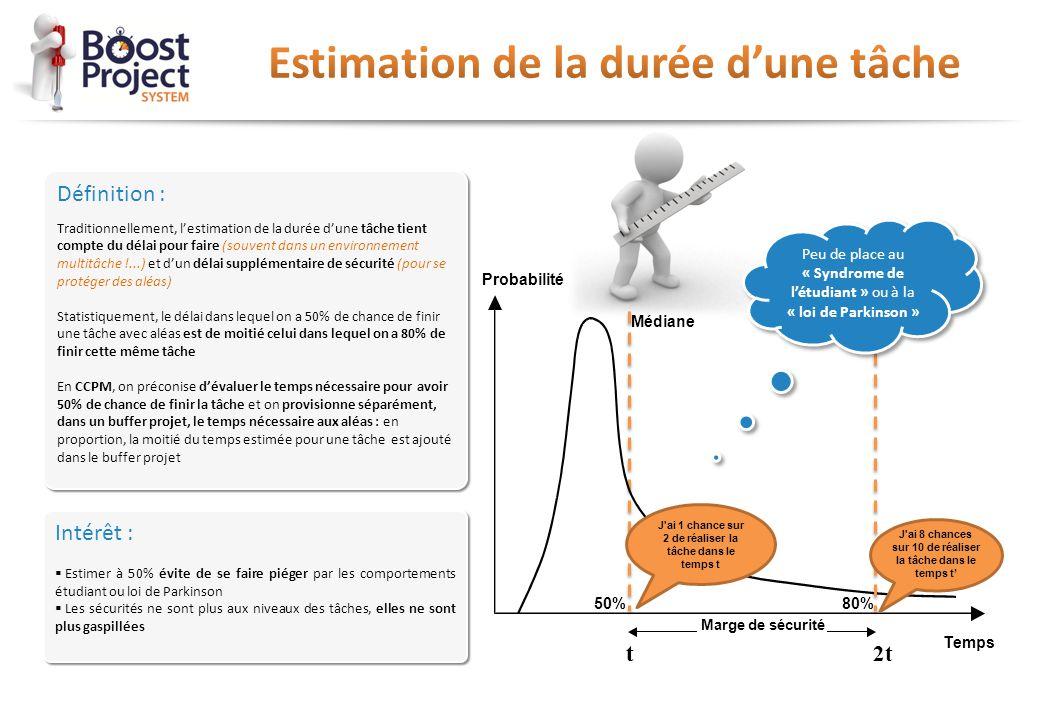Définition : Traditionnellement, l'estimation de la durée d'une tâche tient compte du délai pour faire (souvent dans un environnement multitâche !...)
