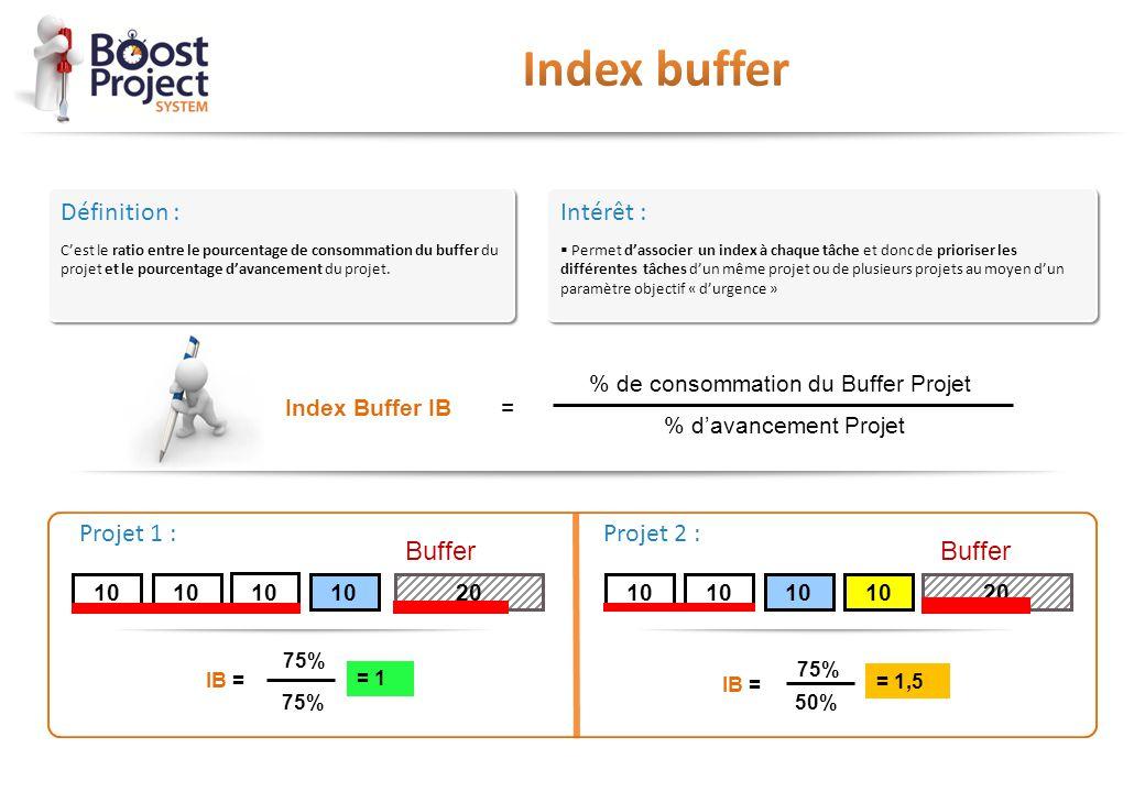 Définition : C'est le ratio entre le pourcentage de consommation du buffer du projet et le pourcentage d'avancement du projet. Définition : C'est le r