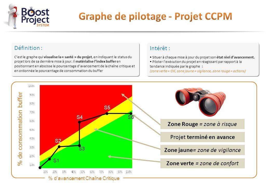 Définition : C'est le graphe qui visualise la « santé » du projet, en indiquant le status du projet lors de sa dernière mise à jour. Il matérialise l'