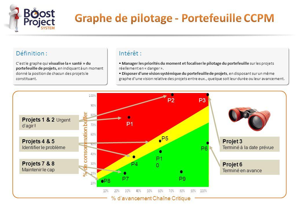 Définition : C'est le graphe qui visualise la « santé » du portefeuille de projets, en indiquant à un moment donné la position de chacun des projets l