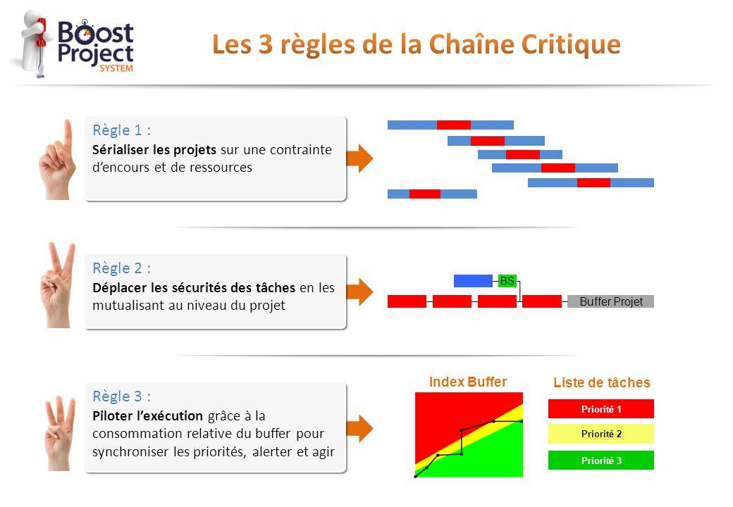 Buffer Projet BS Priorité 1 Liste de tâches Priorité 2 Priorité 3 Index Buffer Règle 3 : Piloter l'exécution grâce à la consommation relative du buffe