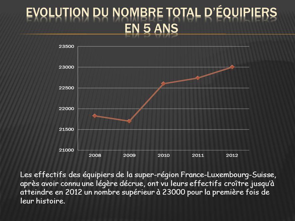 Les effectifs des équipiers de la super-région France-Luxembourg-Suisse, après avoir connu une légère décrue, ont vu leurs effectifs croître jusqu'à atteindre en 2012 un nombre supérieur à 23000 pour la première fois de leur histoire.