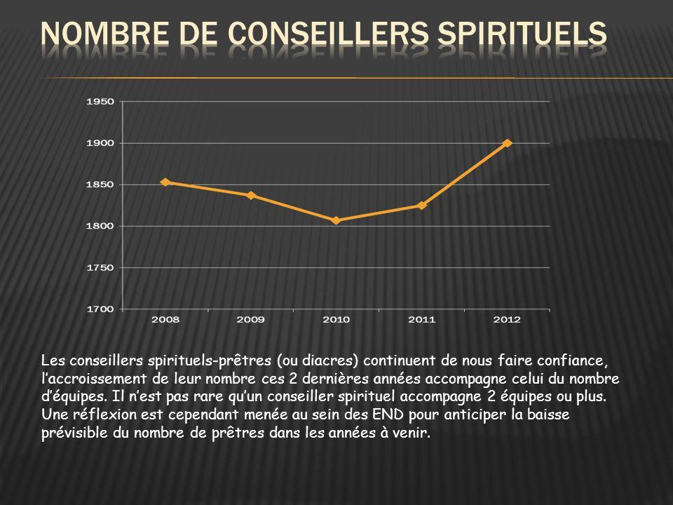 Les conseillers spirituels-prêtres (ou diacres) continuent de nous faire confiance, l'accroissement de leur nombre ces 2 dernières années accompagne celui du nombre d'équipes.