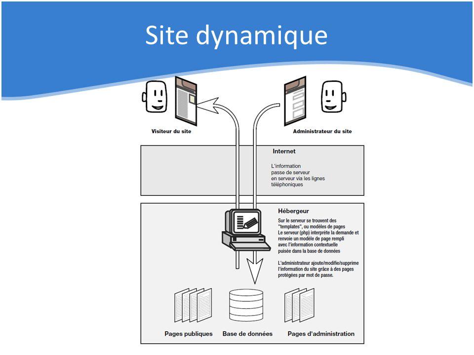Site dynamique