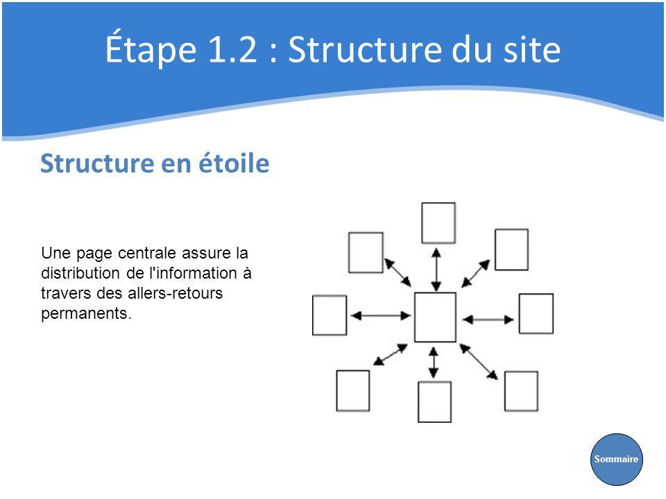 Étape 1.2 : Structure du site Structure en étoile Une page centrale assure la distribution de l'information à travers des allers-retours permanents. S