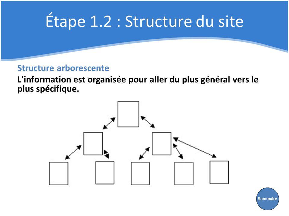 Étape 1.2 : Structure du site Structure arborescente L'information est organisée pour aller du plus général vers le plus spécifique. Sommaire
