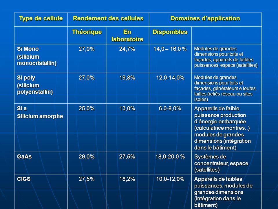 Type de cellule Rendement des cellules Domaines d'application Théorique En laboratoire Disponibles Si Mono (silicium monocristallin) 27,0%24,7% 14,0 –