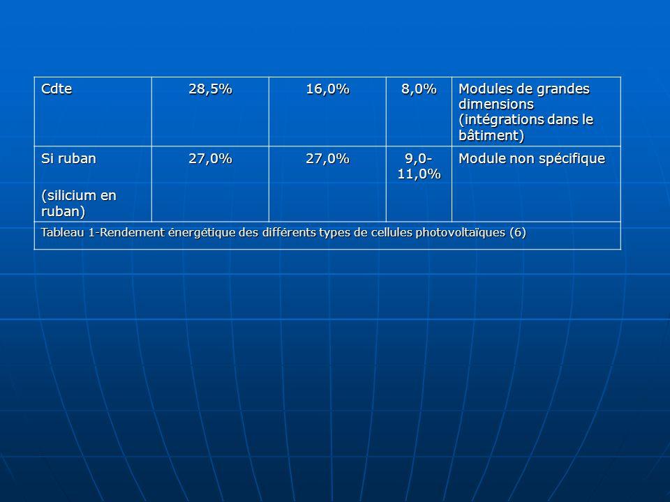 Cdte28,5%16,0%8,0% Modules de grandes dimensions (intégrations dans le bâtiment) Si ruban (silicium en ruban) 27,0%27,0% 9,0- 11,0% Module non spécifi