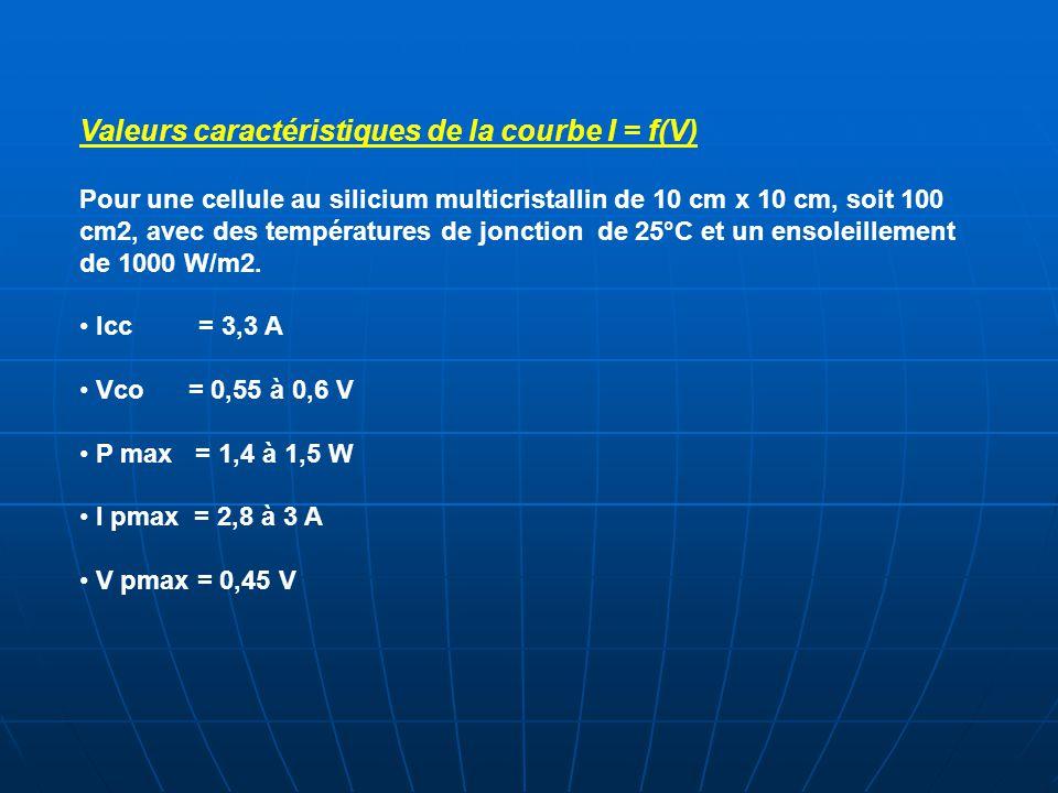 Valeurs caractéristiques de la courbe I = f(V) Pour une cellule au silicium multicristallin de 10 cm x 10 cm, soit 100 cm2, avec des températures de j