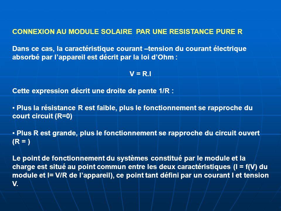 CONNEXION AU MODULE SOLAIRE PAR UNE RESISTANCE PURE R Dans ce cas, la caractéristique courant –tension du courant électrique absorbé par l'appareil es