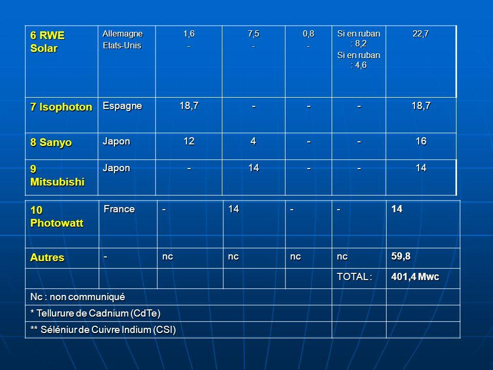 10 Photowatt France-14--14 Autres-ncncncnc59,8 TOTAL : 401,4 Mwc Nc : non communiqué * Tellurure de Cadnium (CdTe) ** Séléniur de Cuivre Indium (CSI)