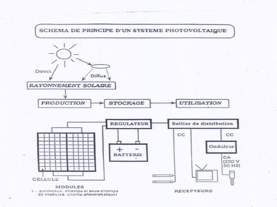 Cdte28,5%16,0%8,0% Modules de grandes dimensions (intégrations dans le bâtiment) Si ruban (silicium en ruban) 27,0%27,0% 9,0- 11,0% Module non spécifique Tableau 1-Rendement énergétique des différents types de cellules photovoltaïques (6)