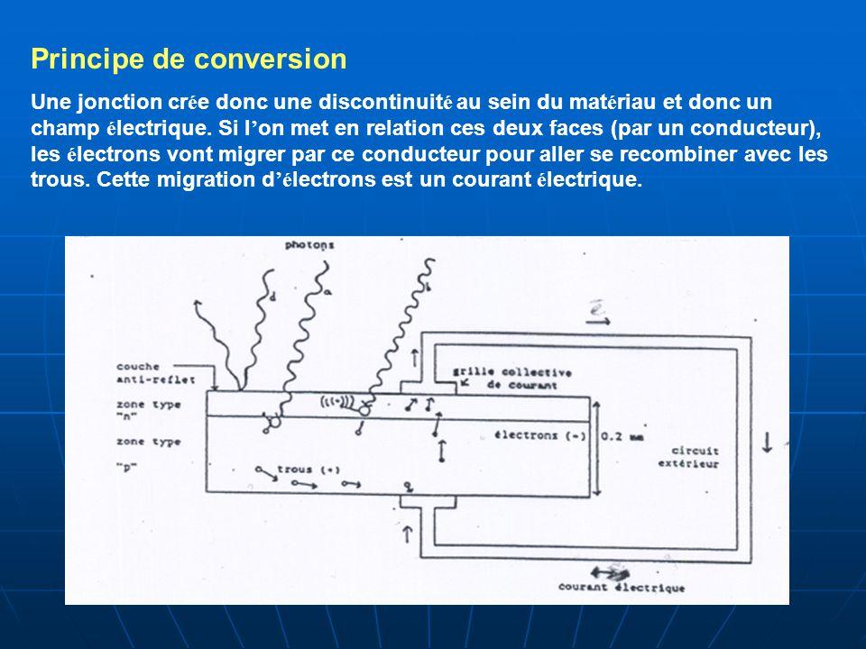 Principe de conversion Une jonction cr é e donc une discontinuit é au sein du mat é riau et donc un champ é lectrique. Si l ' on met en relation ces d