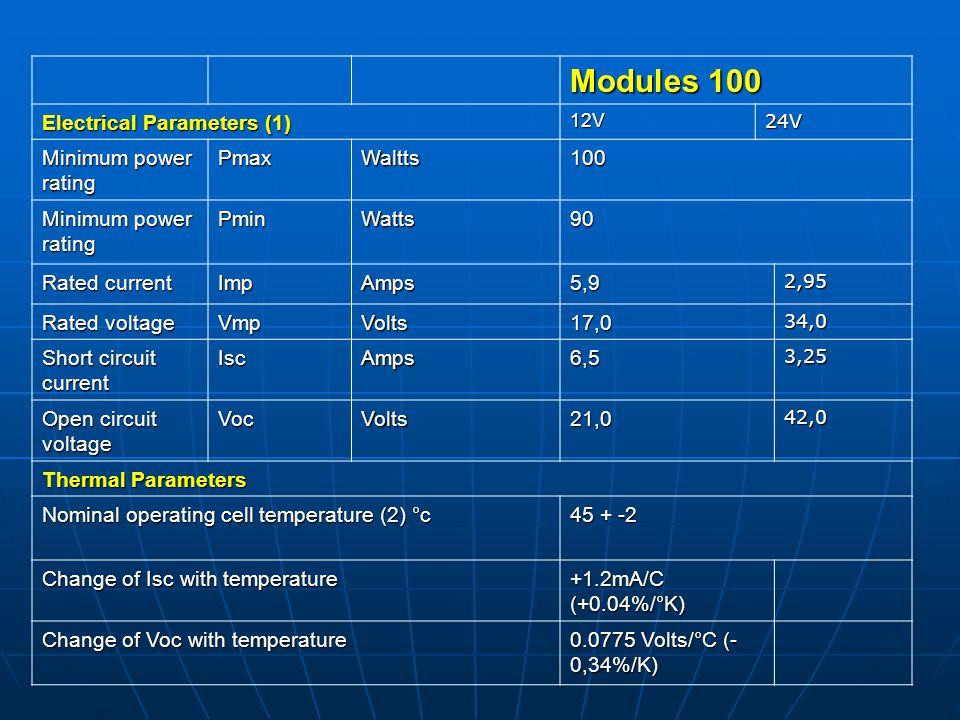 Modules 100 Electrical Parameters (1) 12V24V Minimum power rating PmaxWaltts100 PminWatts90 Rated current ImpAmps5,92,95 Rated voltage VmpVolts17,034,
