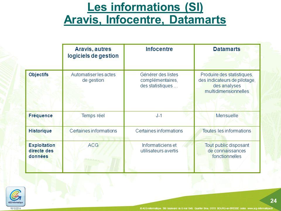 Les informations (SI) Aravis, Infocentre, Datamarts Aravis, autres logiciels de gestion InfocentreDatamarts ObjectifsAutomatiser les actes de gestion