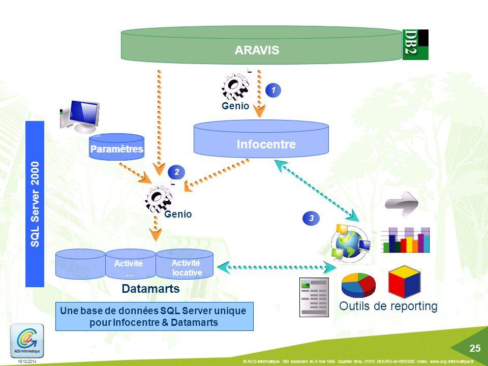 Infocentre Datamarts 2 1 Genio Paramètres Activité locative Activité … ARAVIS 3 Outils de reporting Genio SQL Server 2000 Paramètres Une base de donné