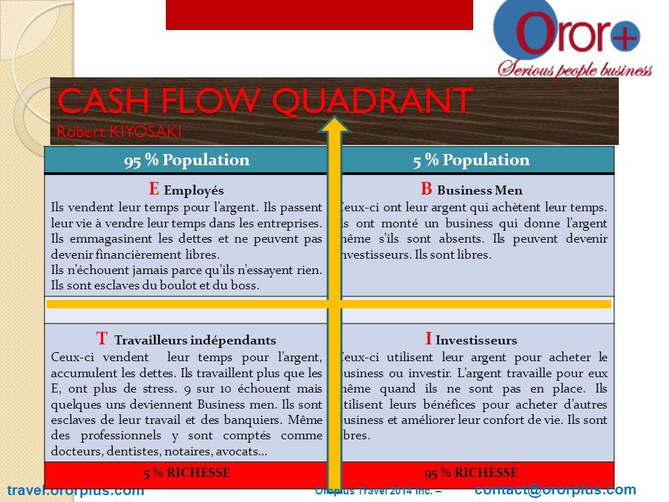 CASH FLOW QUADRANT Robert KIYOSAKI travel.ororplus.com 95 % Population5 % Population E Employés Ils vendent leur temps pour l'argent.