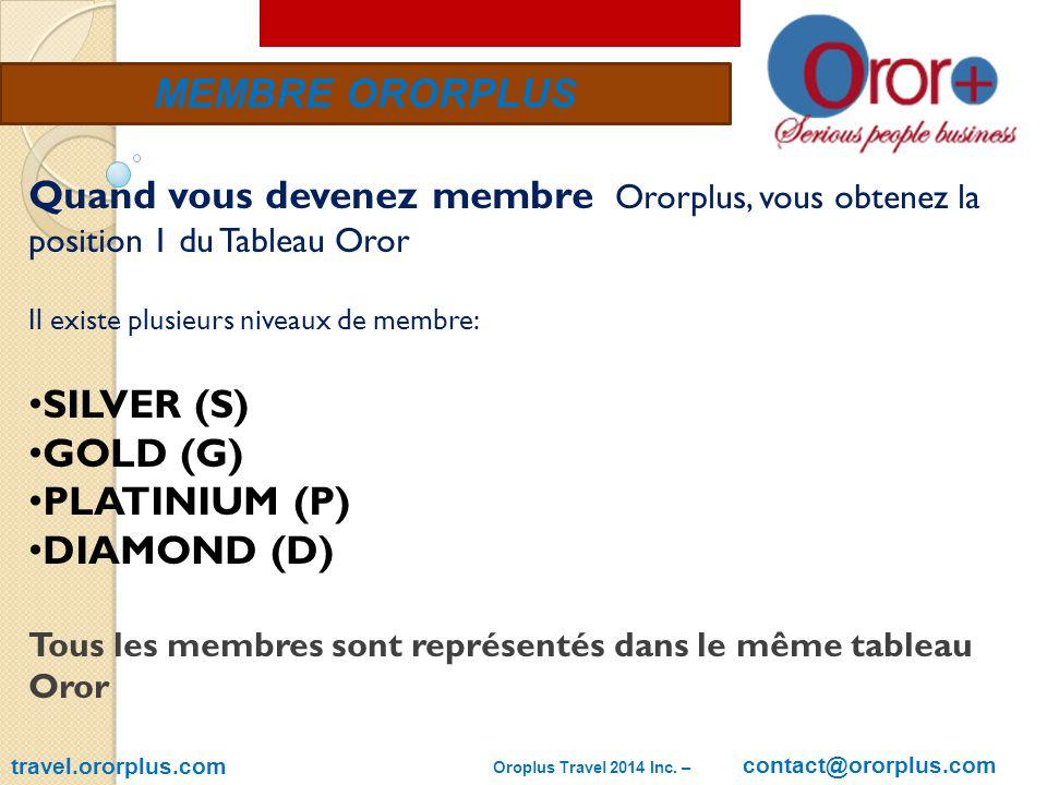 MEMBRE ORORPLUS travel.ororplus.com Quand vous devenez membre Ororplus, vous obtenez la position 1 du Tableau Oror Il existe plusieurs niveaux de membre: SILVER (S) GOLD (G) PLATINIUM (P) DIAMOND (D) Tous les membres sont représentés dans le même tableau Oror Oroplus Travel 2014 Inc.