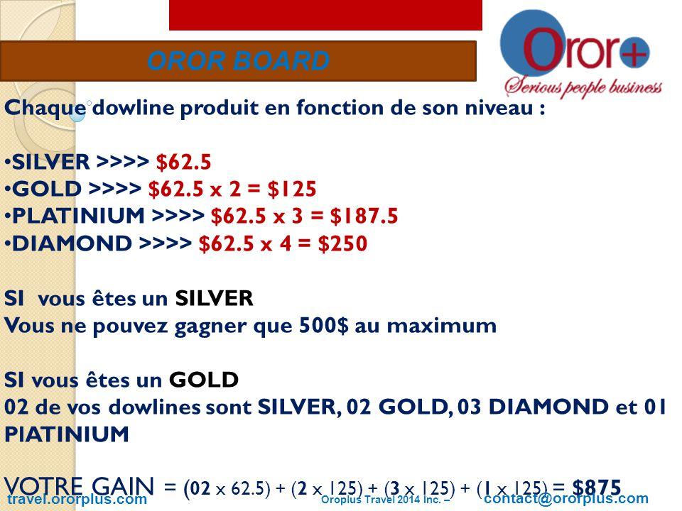 OROR BOARD travel.ororplus.com Chaque dowline produit en fonction de son niveau : SILVER >>>> $62.5 GOLD >>>> $62.5 x 2 = $125 PLATINIUM >>>> $62.5 x 3 = $187.5 DIAMOND >>>> $62.5 x 4 = $250 SI vous êtes un SILVER Vous ne pouvez gagner que 500$ au maximum SI vous êtes un GOLD 02 de vos dowlines sont SILVER, 02 GOLD, 03 DIAMOND et 01 PlATINIUM VOTRE GAIN = ( 02 x 62.5) + (2 x 125) + (3 x 125) + (1 x 125) = $875 Oroplus Travel 2014 Inc.
