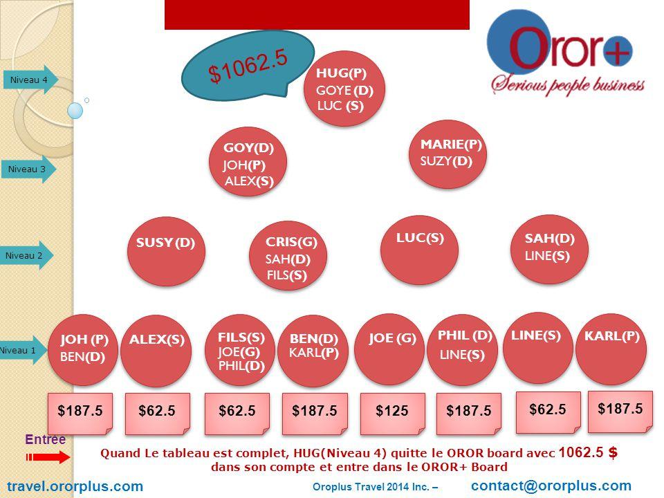 travel.ororplus.com Entrée Niveau 1 Niveau 2 Niveau 3 Niveau 4 GOYE (D) LUC (S) HUG(P) JOH(P) ALEX(S) GOY(D) SUZY(D) MARIE(P) SUSY (D) SAH(D) FILS(S) CRIS(G) LUC(S) LINE(S) SAH(D) BEN(D) JOH (P) ALEX(S) JOE(G) FILS(S) PHIL(D) KARL(P) BEN(D) JOE (G) PHIL (D) LINE(S) KARL(P) $187.5 $62.5 $187.5 $125 $187.5 $62.5 $187.5 $250 $312.5 $500 $625 $812.5 $875 $1062.5 Quand Le tableau est complet, HUG(Niveau 4) quitte le OROR board avec 1062.5 $ dans son compte et entre dans le OROR+ Board Oroplus Travel 2014 Inc.