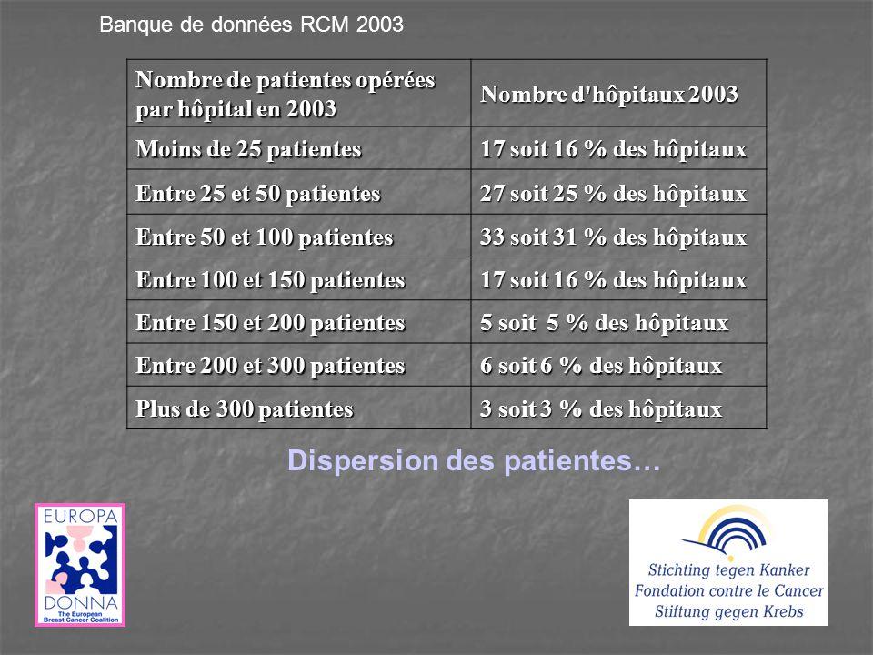 Nombre de patientes opérées par hôpital en 2003 Nombre d hôpitaux 2003 Moins de 25 patientes 17 soit 16 % des hôpitaux Entre 25 et 50 patientes 27 soit 25 % des hôpitaux Entre 50 et 100 patientes 33 soit 31 % des hôpitaux Entre 100 et 150 patientes 17 soit 16 % des hôpitaux Entre 150 et 200 patientes 5 soit 5 % des hôpitaux Entre 200 et 300 patientes 6 soit 6 % des hôpitaux Plus de 300 patientes 3 soit 3 % des hôpitaux Dispersion des patientes… Banque de données RCM 2003