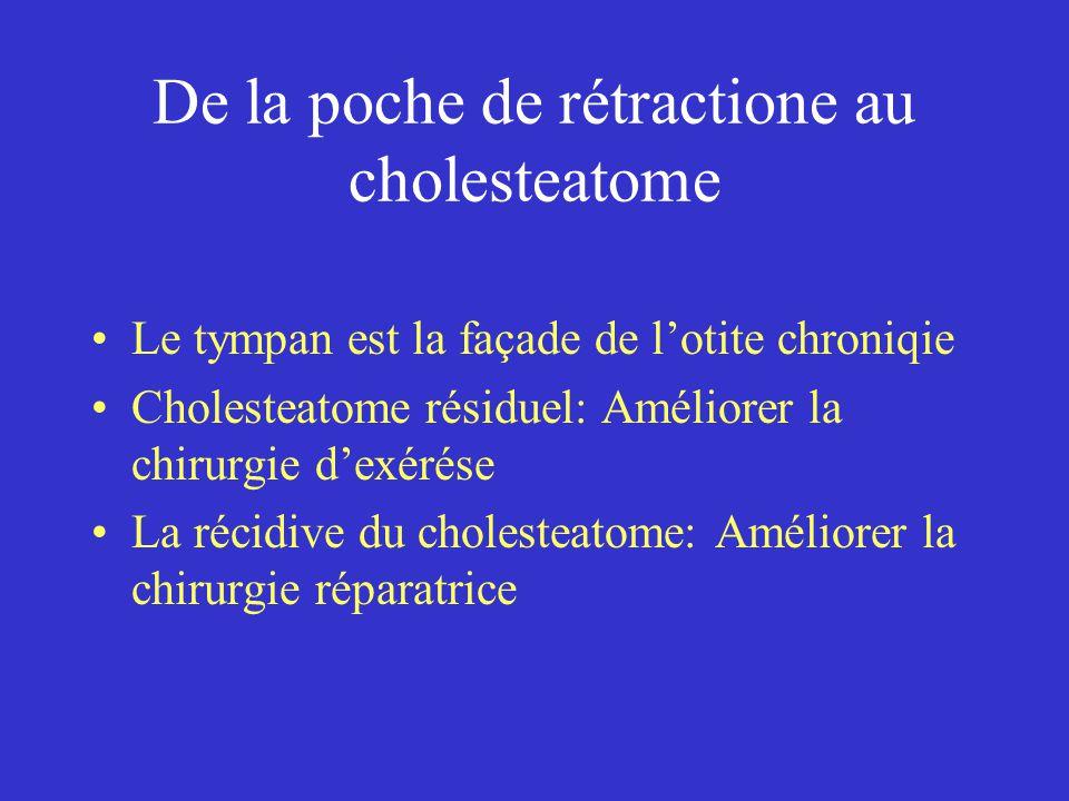 De la poche de rétractione au cholesteatome Le tympan est la façade de l'otite chroniqie Cholesteatome résiduel: Améliorer la chirurgie d'exérése La récidive du cholesteatome: Améliorer la chirurgie réparatrice