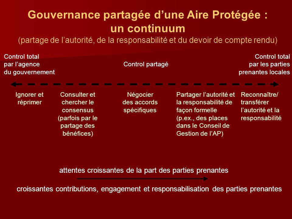 Gouvernance partagée d'une Aire Protégée : un continuum (partage de l'autorité, de la responsabilité et du devoir de compte rendu) Control total par l