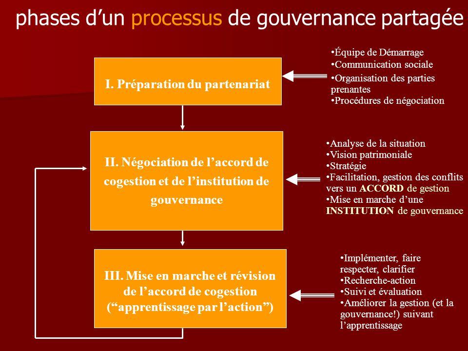 phases d'un processus de gouvernance partagée I. Préparation du partenariat II. Négociation de l'accord de cogestion et de l'institution de gouvernanc