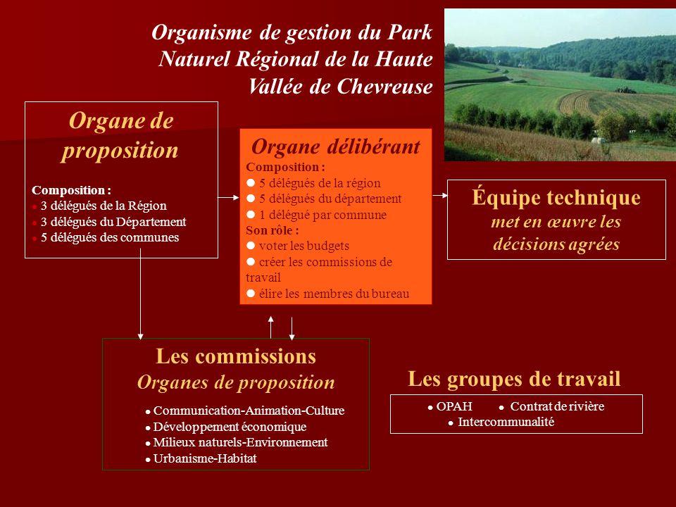 Organe de proposition Composition : 3 délégués de la Région 3 délégués du Département 5 délégués des communes Équipe technique met en œuvre les décisi