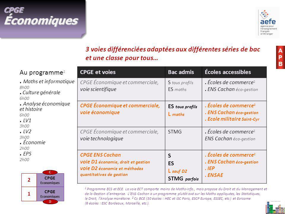 CPGE Economiques CPGE Economiques D C 1 2 CPGE Économiques.