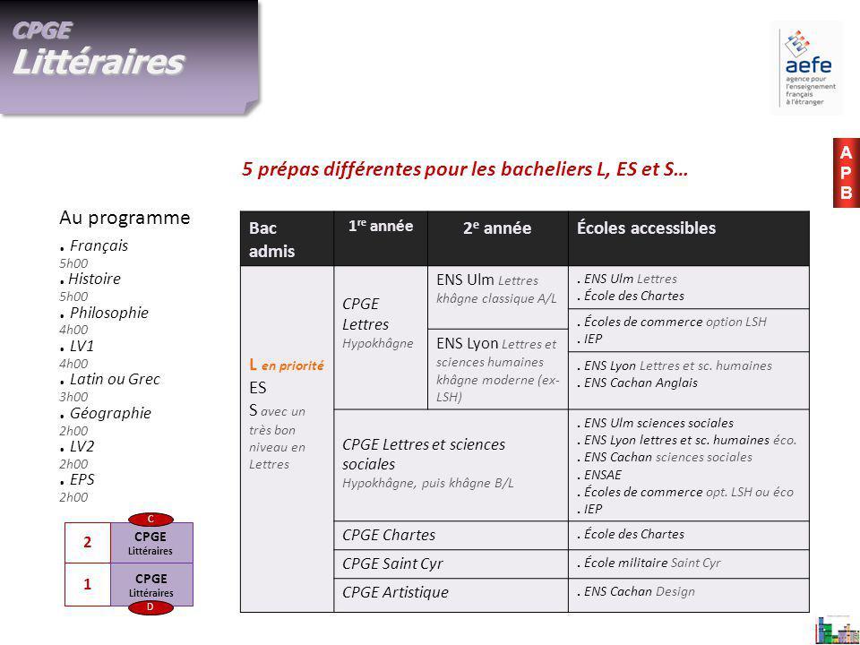 CPGE Littéraires C 1 2 CPGE Littéraires D CPGE Littéraires.