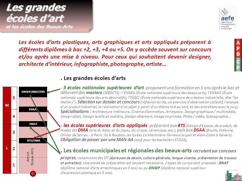 Les écoles d'arts plastiques, arts graphiques et arts appliqués préparent à différents diplômes à bac +2, +3, +4 ou +5. On y accède souvent sur concou