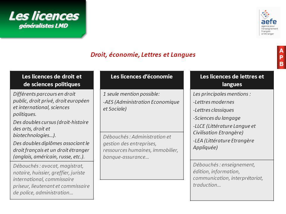 Les licences de droit et de sciences politiques Différents parcours en droit public, droit privé, droit européen et international, sciences politiques