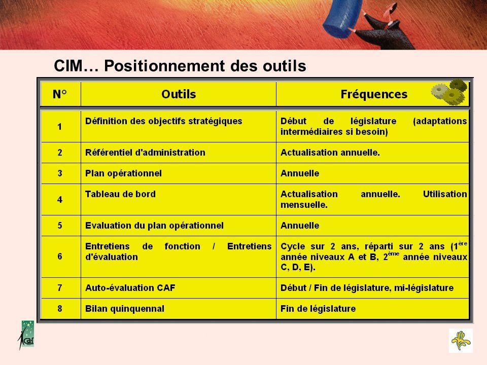 CIM… Positionnement des outils