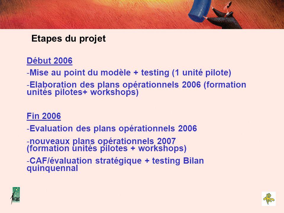 Début 2006 -Mise au point du modèle + testing (1 unité pilote) -Elaboration des plans opérationnels 2006 (formation unités pilotes+ workshops) Fin 200