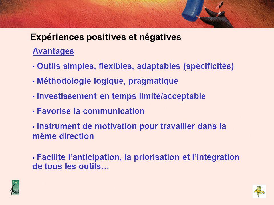 Avantages Outils simples, flexibles, adaptables (spécificités) Méthodologie logique, pragmatique Investissement en temps limité/acceptable Favorise la