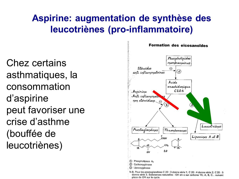 Aspirine: augmentation de synthèse des leucotriènes (pro-inflammatoire) Chez certains asthmatiques, la consommation d'aspirine peut favoriser une cris