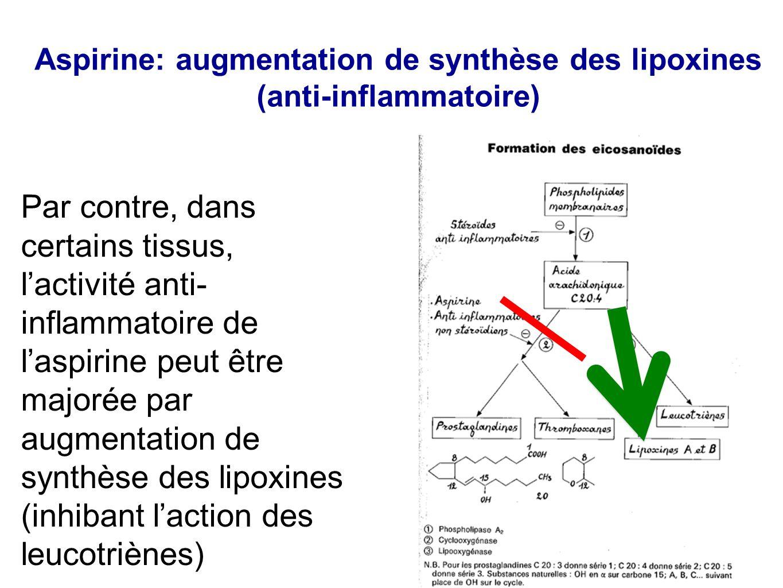Aspirine: augmentation de synthèse des lipoxines (anti-inflammatoire) Par contre, dans certains tissus, l'activité anti- inflammatoire de l'aspirine p