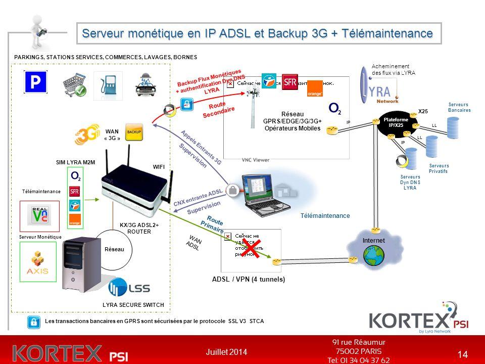 Juillet 2014 14 Serveur monétique en IP ADSL et Backup 3G + Télémaintenance Réseau GPRS/EDGE/3G/3G+ Opérateurs Mobiles X25 Plateforme IP/X25 Serveurs
